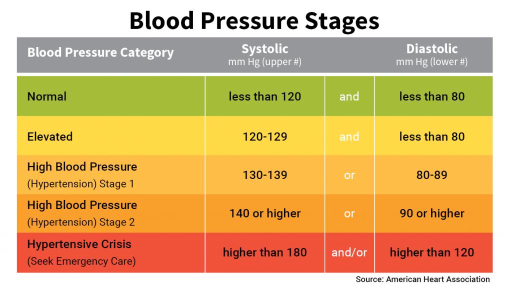 normal blood pressure range